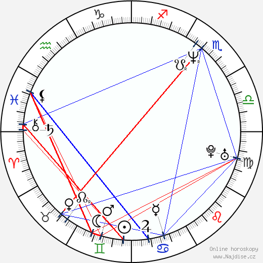 Jason Patric wikipedie wiki 2018, 2019 horoskop