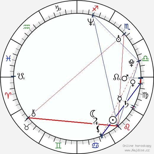 Jason Rosen wikipedie wiki 2018, 2019 horoskop