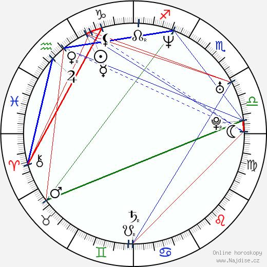 Jason Sasser wikipedie wiki 2018, 2019 horoskop