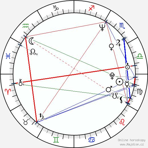 Jason Scott Sadofsky wikipedie wiki 2018, 2019 horoskop