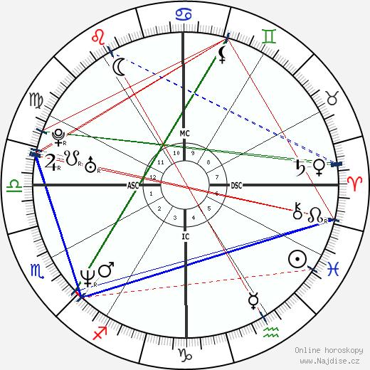 Javier Bardem wikipedie wiki 2020, 2021 horoskop