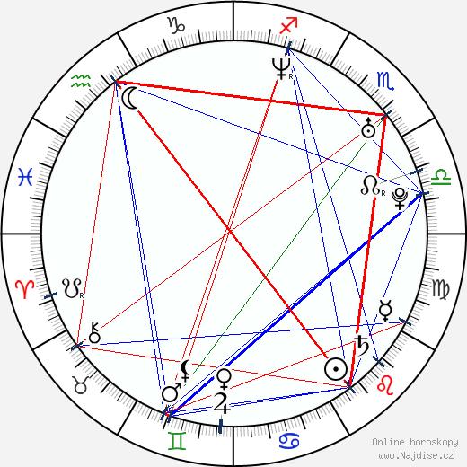 Javier Botet wikipedie wiki 2017, 2018 horoskop