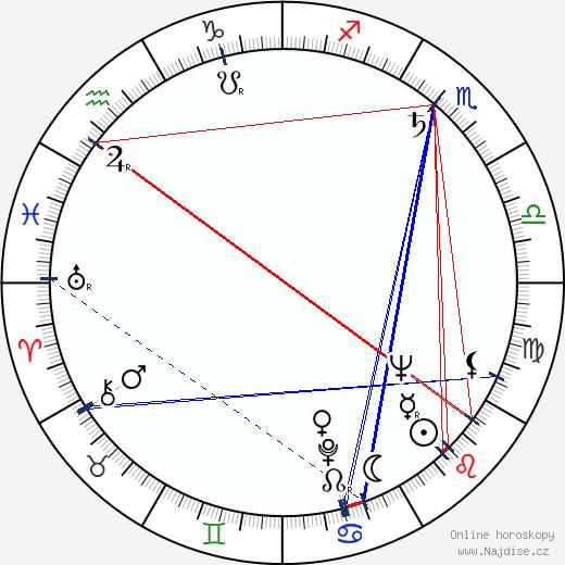 Jay Della wikipedie wiki 2020, 2021 horoskop