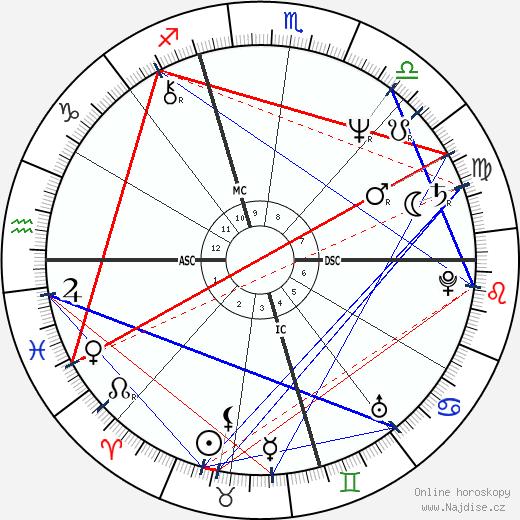 Jay Leno wikipedie wiki 2019, 2020 horoskop