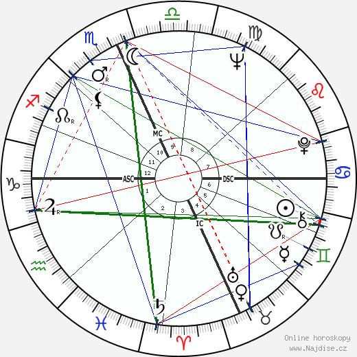 Jay Rockefeller wikipedie wiki 2019, 2020 horoskop