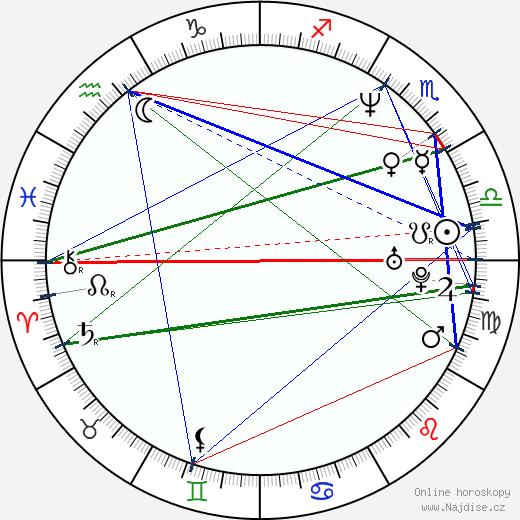 Jay Underwood wikipedie wiki 2018, 2019 horoskop