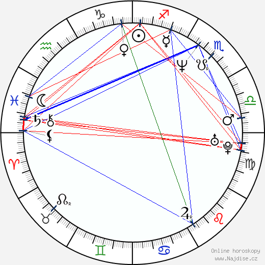 Jayden Lund wikipedie wiki 2018, 2019 horoskop