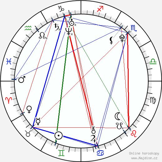 Jayk3M wikipedie wiki 2018, 2019 horoskop