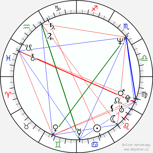 Jayme Periard wikipedie wiki 2019, 2020 horoskop