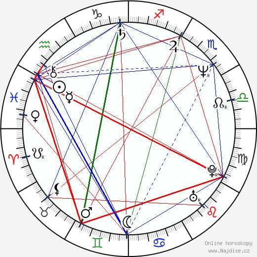 Jayne Atkinson wikipedie wiki 2019, 2020 horoskop