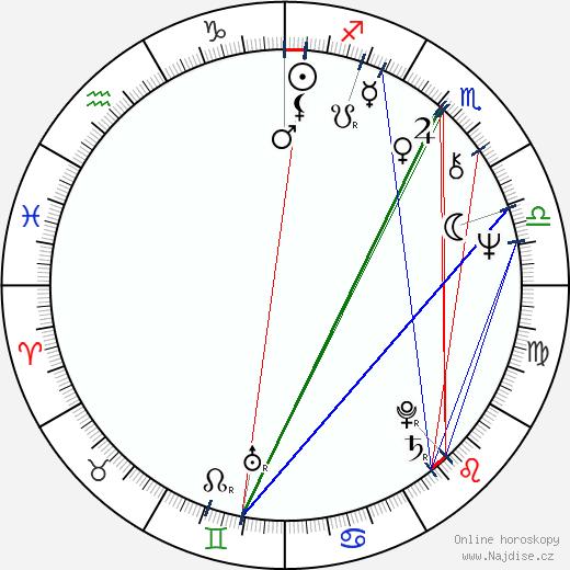 Jayne Eastwood wikipedie wiki 2018, 2019 horoskop