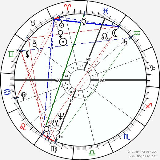 Jayne Mansfield wikipedie wiki 2018, 2019 horoskop