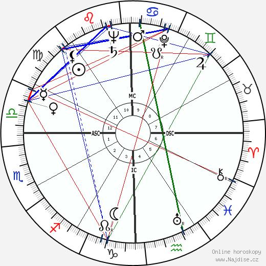 Jayne Walton Rosen wikipedie wiki 2019, 2020 horoskop