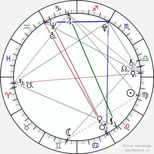 Jaysha Patel wikipedie wiki 2018, 2019 horoskop