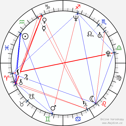 Jazmín Stuart wikipedie wiki 2019, 2020 horoskop