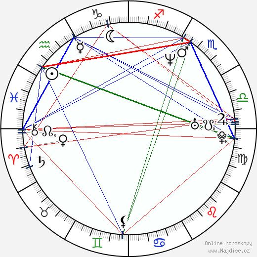JB Blanc wikipedie wiki 2018, 2019 horoskop