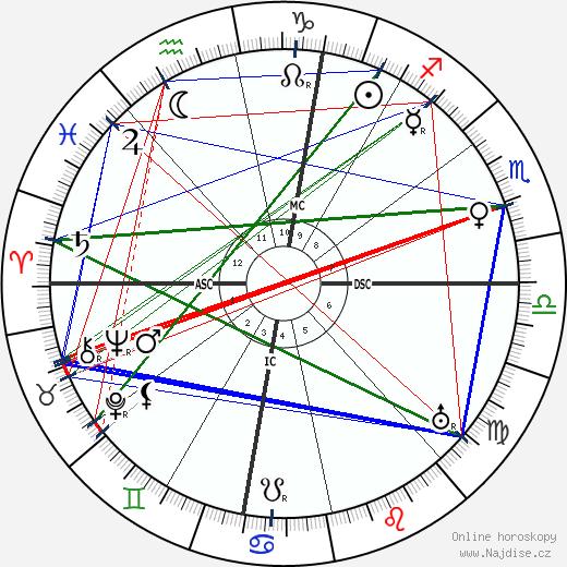 Jean Abrial wikipedie wiki 2018, 2019 horoskop
