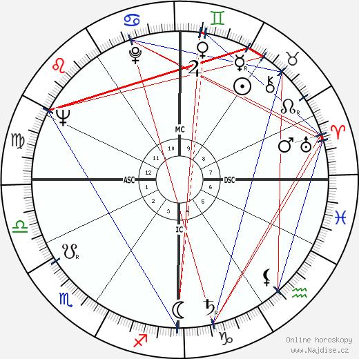 Jean-Albert Cartier wikipedie wiki 2018, 2019 horoskop