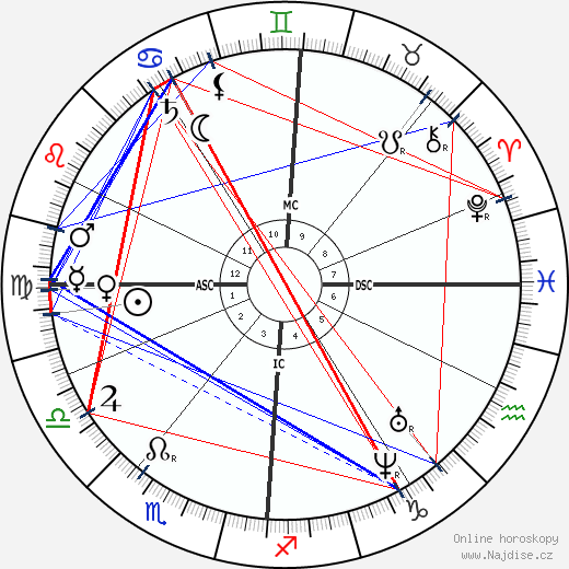 Jean Albert Gaudry wikipedie wiki 2019, 2020 horoskop
