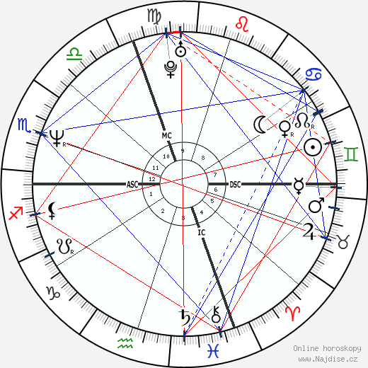 Jean Alesi wikipedie wiki 2019, 2020 horoskop