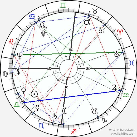 Jean Alexander wikipedie wiki 2019, 2020 horoskop