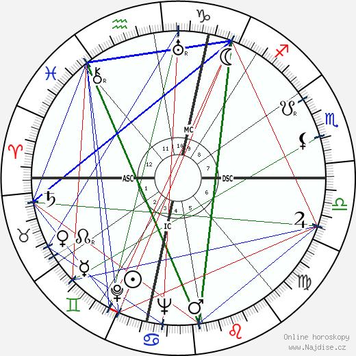 Jean Anouilh wikipedie wiki 2019, 2020 horoskop