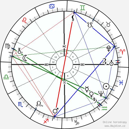 Jean-Antoine Injalbert wikipedie wiki 2020, 2021 horoskop