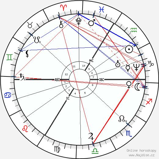 Jean Antoine Villemin wikipedie wiki 2019, 2020 horoskop