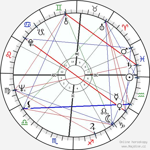 Jean Auel wikipedie wiki 2018, 2019 horoskop