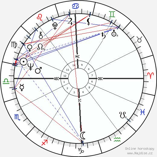 Jean Auroux wikipedie wiki 2019, 2020 horoskop