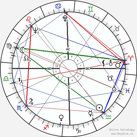 Jean Babilée wikipedie wiki 2018, 2019 horoskop