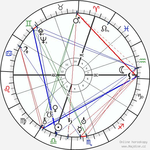 Jean Bachelet wikipedie wiki 2018, 2019 horoskop