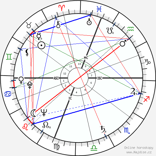 Jean Balladur wikipedie wiki 2019, 2020 horoskop