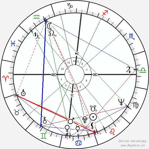 Jean Balland wikipedie wiki 2018, 2019 horoskop