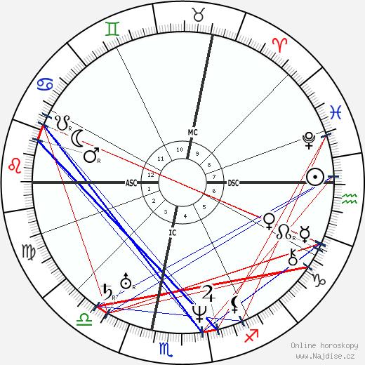Jean Baptiste Charbonneau wikipedie wiki 2018, 2019 horoskop