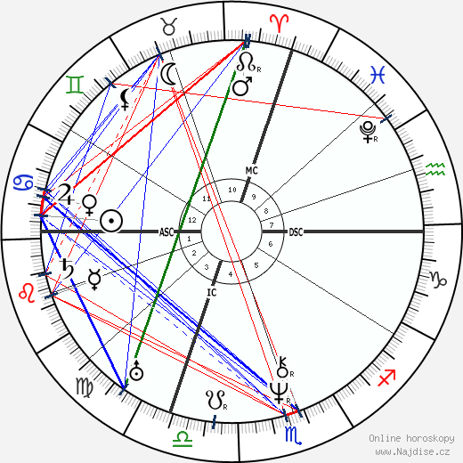 Jean-Baptiste Dumas wikipedie wiki 2018, 2019 horoskop