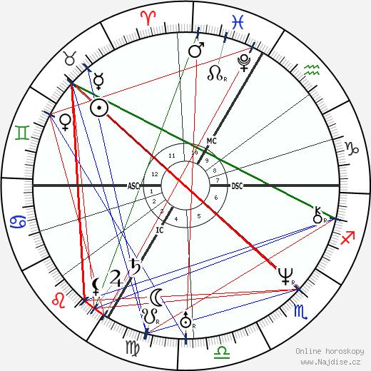 Jean-Baptiste Lacordaire wikipedie wiki 2019, 2020 horoskop