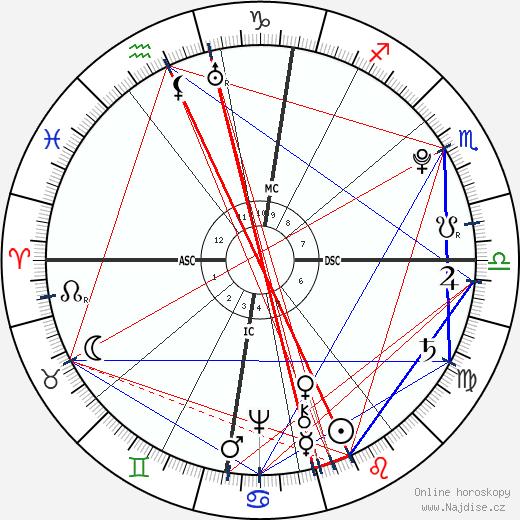 Jean-Baptiste Lamarck wikipedie wiki 2019, 2020 horoskop