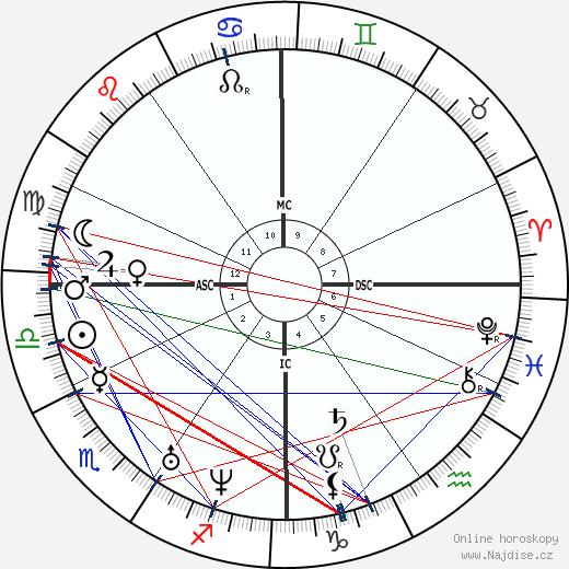 Jean Baptiste Lamy wikipedie wiki 2018, 2019 horoskop