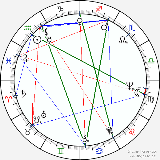 Jean Beaudin wikipedie wiki 2019, 2020 horoskop