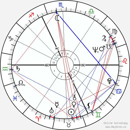 Jean Becker wikipedie wiki 2019, 2020 horoskop