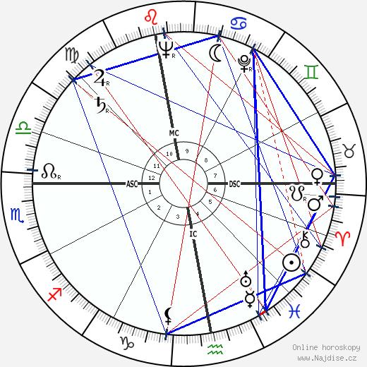Jean Berthier wikipedie wiki 2019, 2020 horoskop