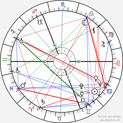 Jean Bertholle wikipedie wiki 2019, 2020 horoskop