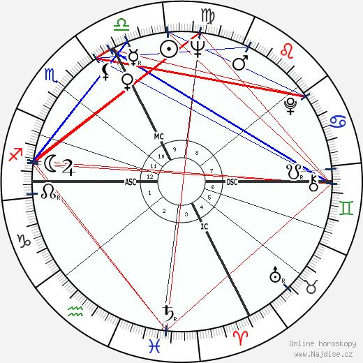 Jean Besré wikipedie wiki 2018, 2019 horoskop