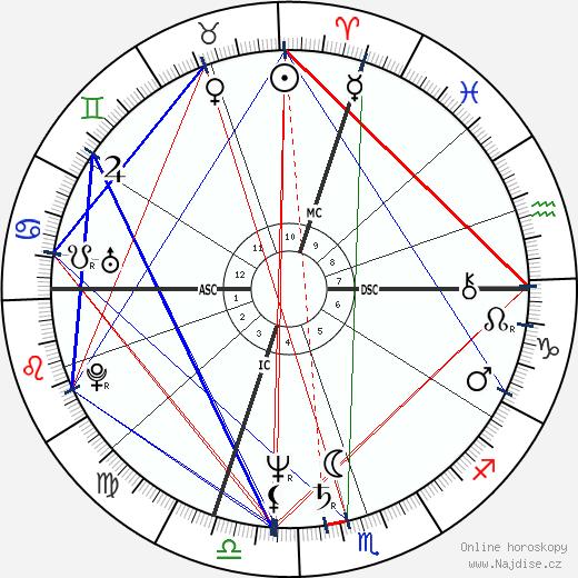 Jean Bilski wikipedie wiki 2018, 2019 horoskop