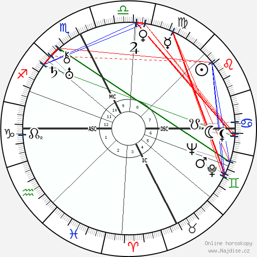 Jean Borotra wikipedie wiki 2018, 2019 horoskop