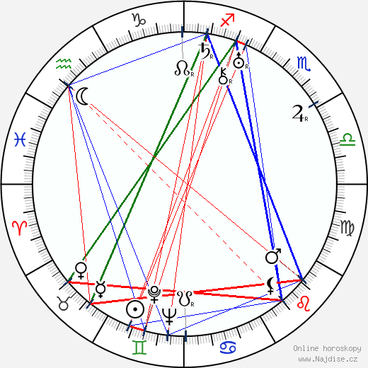 Jean Bradin wikipedie wiki 2018, 2019 horoskop