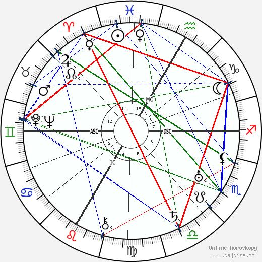 Jean Brochard wikipedie wiki 2019, 2020 horoskop