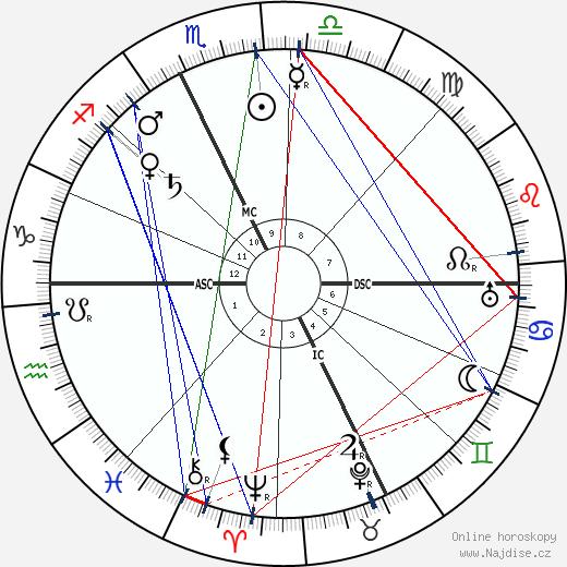 Jean Bruhnes wikipedie wiki 2019, 2020 horoskop