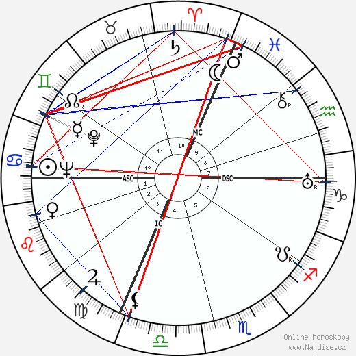 Jean Bruno wikipedie wiki 2018, 2019 horoskop